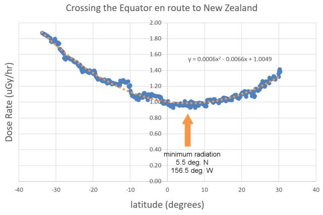 equatorcrossing