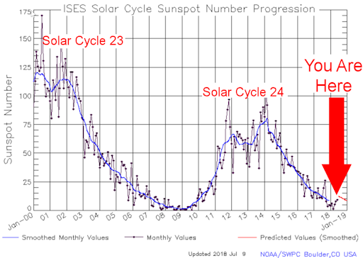 solarcycle_july2018_strip