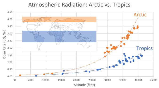 arctic_tropics