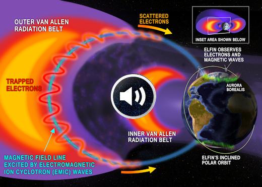 ELFIN-science-orbit-cutaway_strip