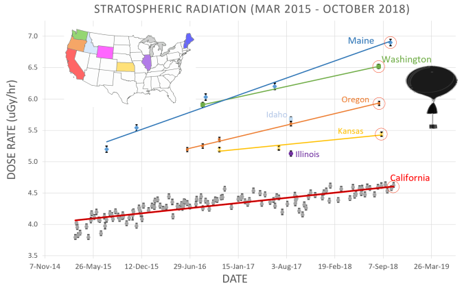 Image result for stratosphere radiation (march 15- august 2018)