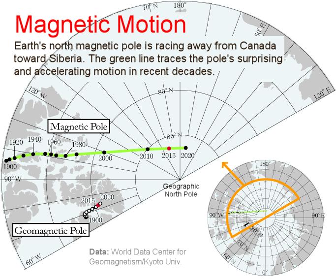 El misterio del Polo Norte. - Página 2 Magneticmotion