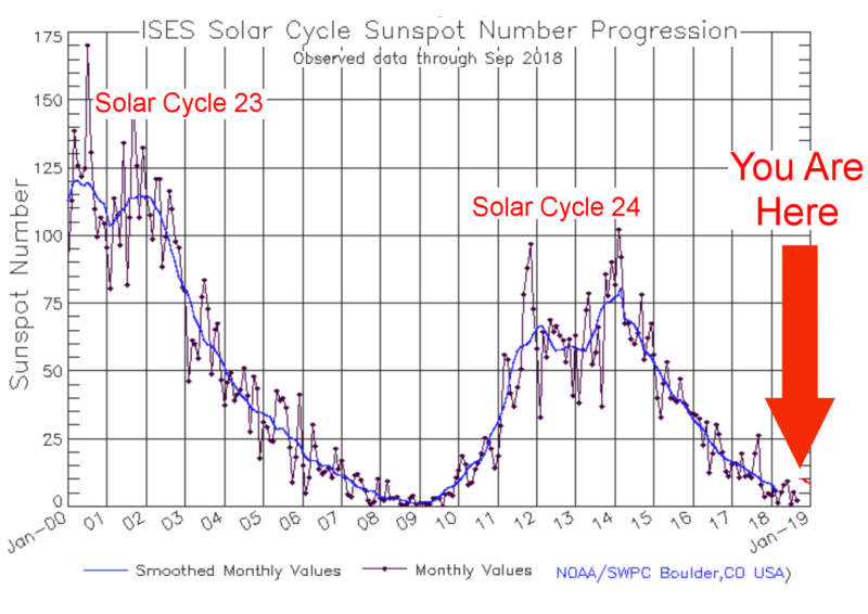 cycle solaire