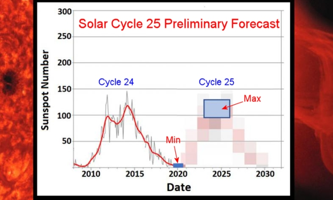Experts Predict a Long, Deep Solar Minimum | Spaceweather com