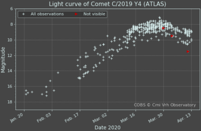 lightcurve