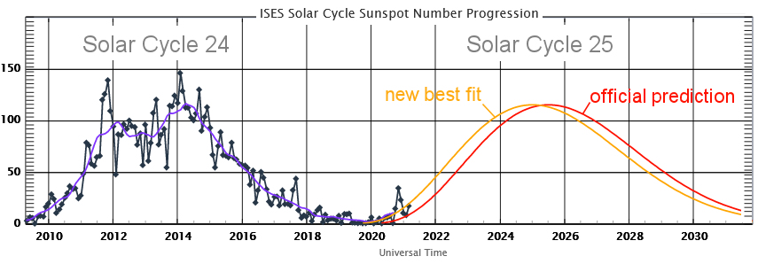 spaceweatherarchive.com - Dr.Tony Phillips - Solar Cycle Update